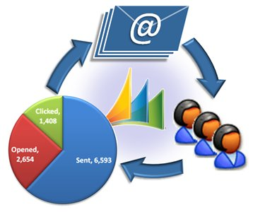 Reasons Why Email Marketing Works!