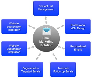 Harnessing The Power Of Email Marketing For Business Success